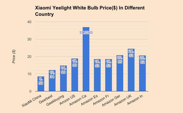 Yeelight-White-Smart-Light-Price