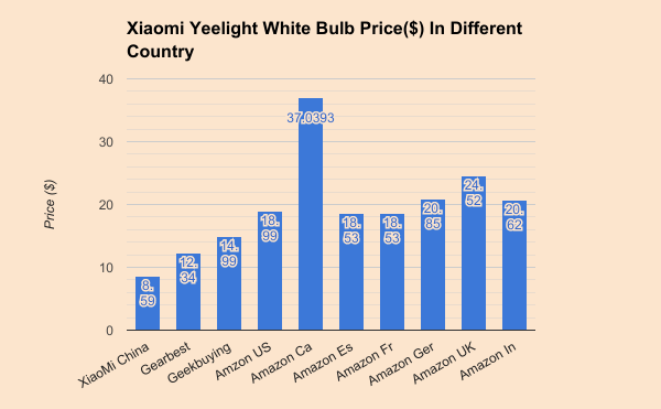 Yeelight-White-Smart-Light-Price