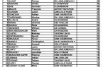 classement_butteurs_n3