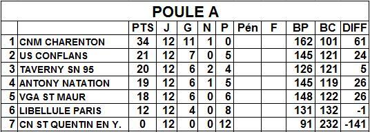 classement_N3_pouleA