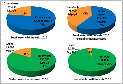 Total Water Use in the United States, 2010, the USGS Water Science