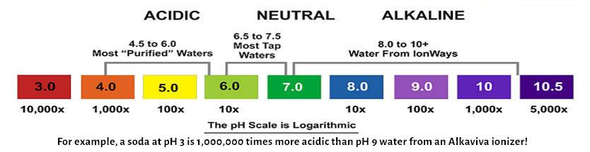 PH Chart Waterbar - ph chart