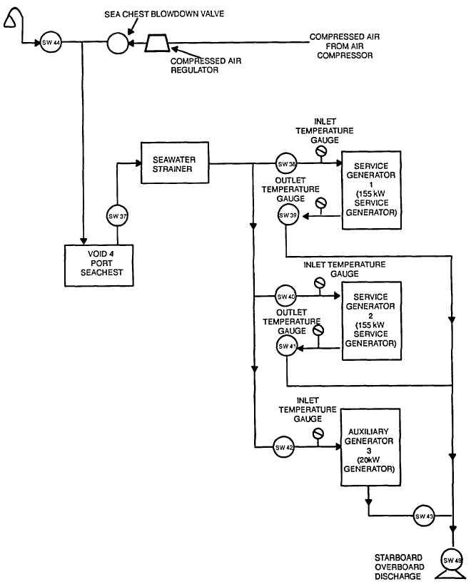 Figure 11-6 Diesel Engine Generator Cooling Seawater Block Diagram