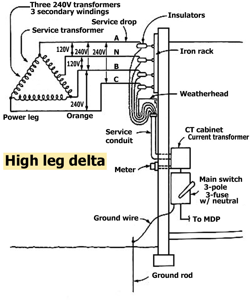 diagram for 240 volts 4 wire