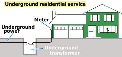 Residential Transformer Wiring Diagram Online Wiring Diagram