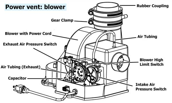 Power vent water heater troubleshoot