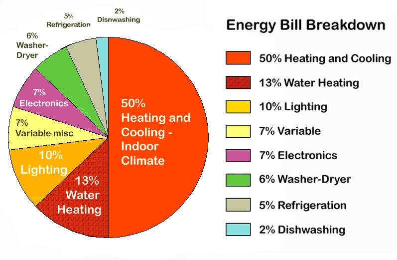 Water heater timer can change your energy bill