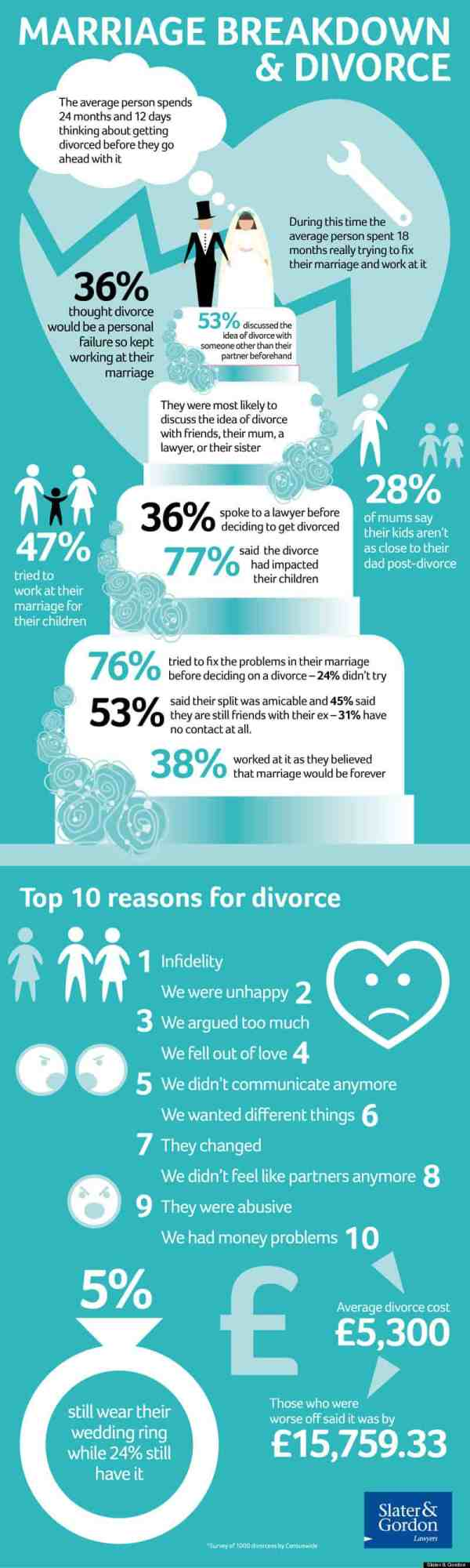 Marriage Breakdown & Divorce