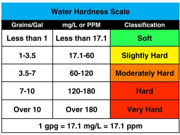 water hardness scale chart what size of water softener do you need water softener guide. Black Bedroom Furniture Sets. Home Design Ideas