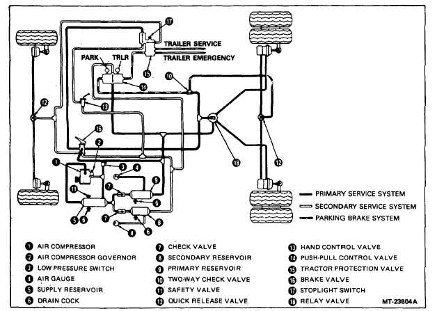 tractor protection valve diagram