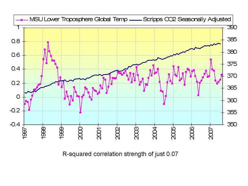 Admission Essay Services - Centroprojekt global warming conclusion