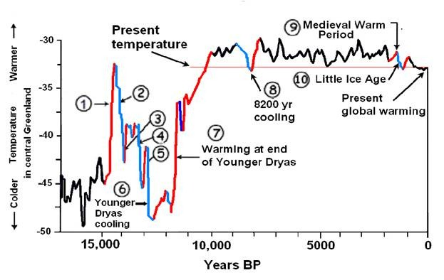 The Intriguing Problem Of The Younger Dryas\u2014What Does It Mean And