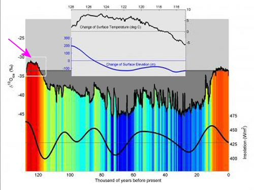 First complete ice core record of last interglacial period shows the