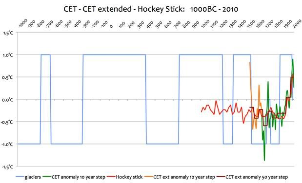 Fraudulent(?) hockey stick Climate Etc