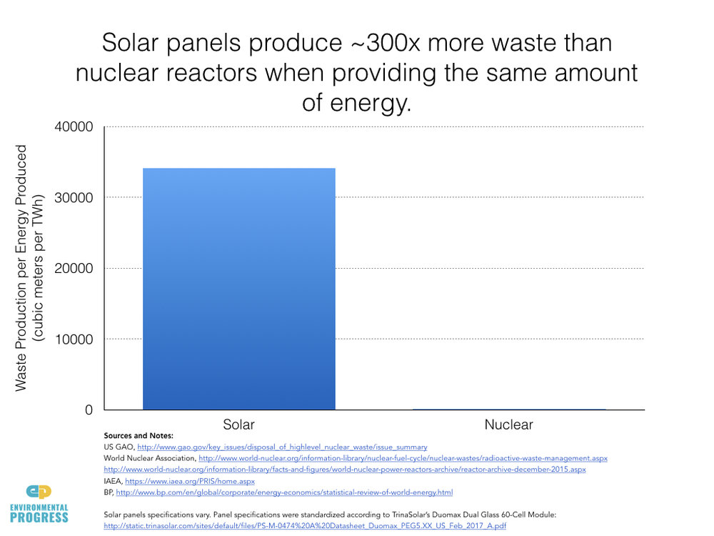 Waste From Solar Panels 300 Times That of Nuclear Power Watts Up