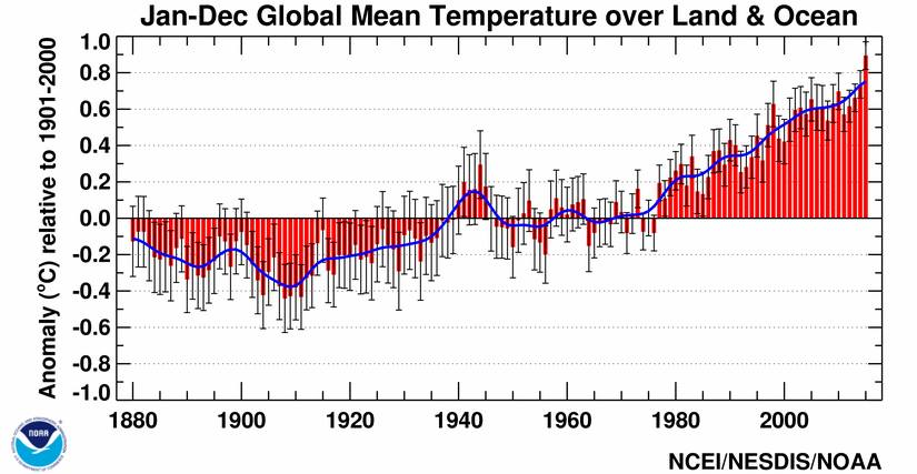 Analysis says NOAA global temperature data \u0027doesn\u0027t constitute a