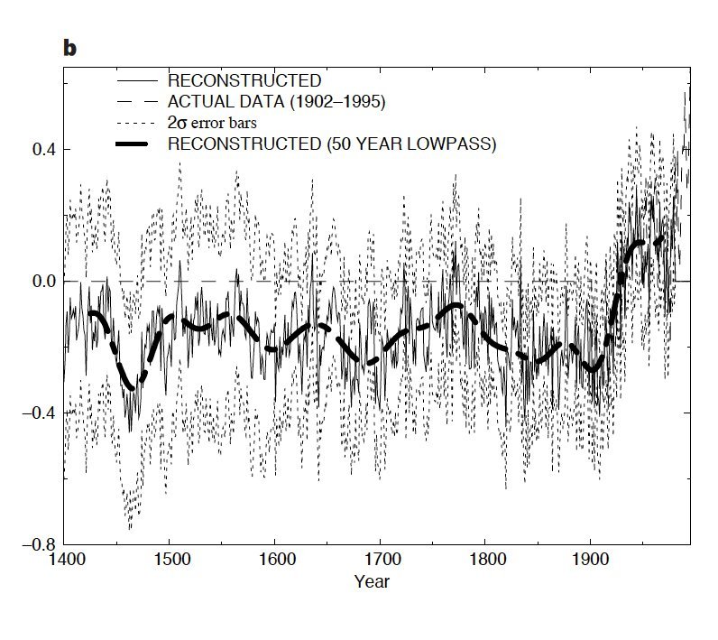 20 Years Later, The \u0027Hockey Stick\u0027 Graph Behind Waves Of Climate