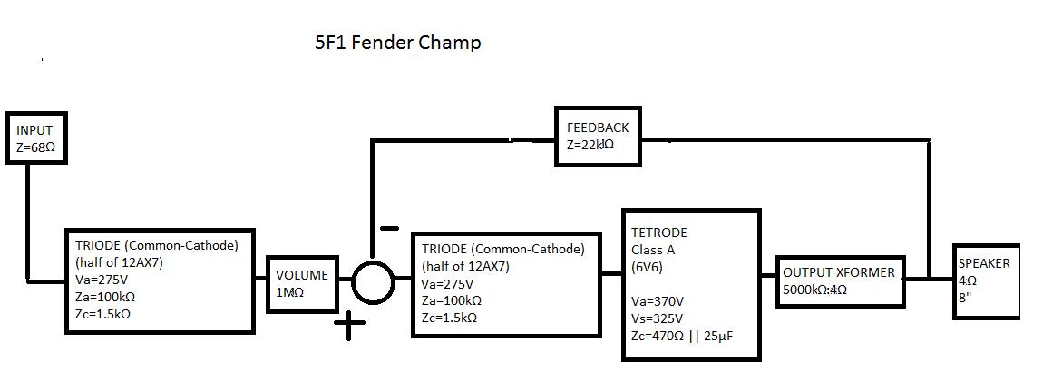 block diagram of guitar