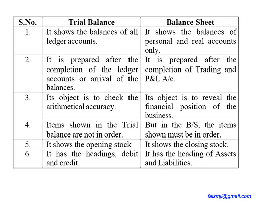 Difference Between A Trial Balance and Balance Sheet- way2address