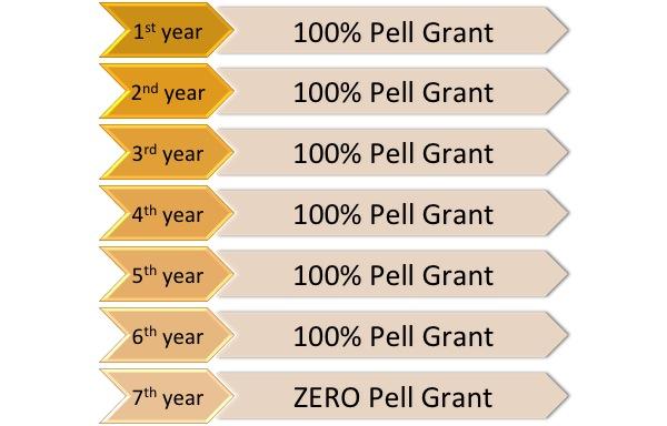 Federal Pell Grant - Financial Aid - Wayne State University
