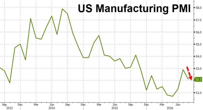 US Manufacturing PMI - Aug 23-2016