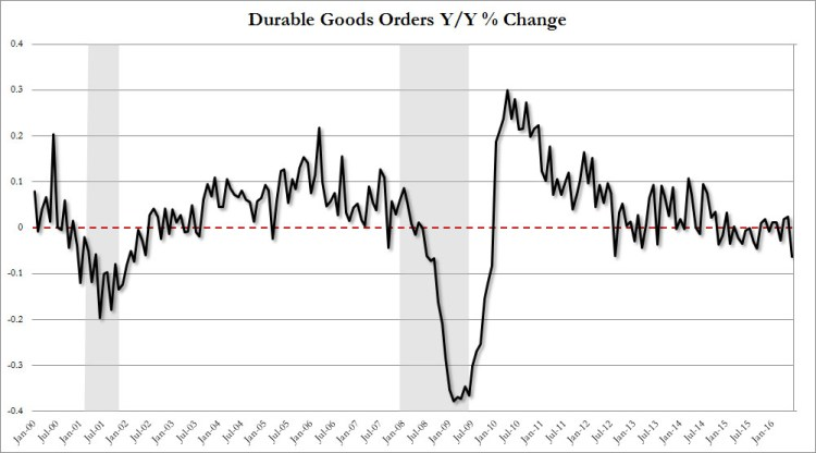 ZeroHedge - Durable Goods Orders Y-Y % Change