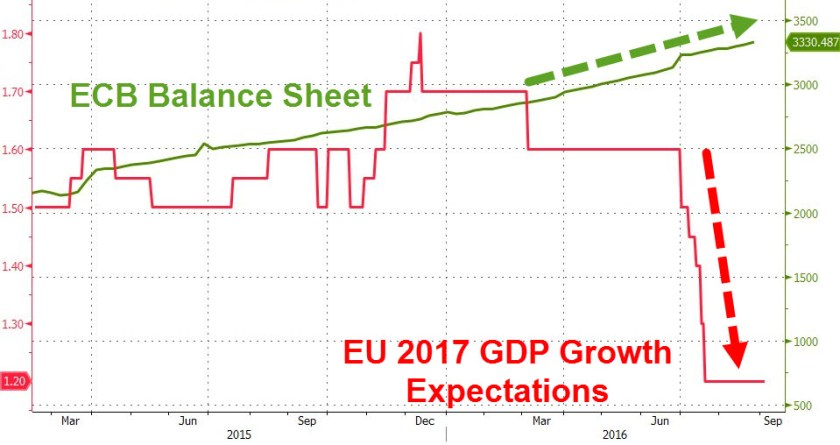 ecb-balance-sheet-2017-growth-expectations-20160904
