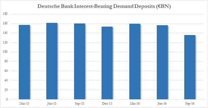 deutsche-bank-interest-bearing-demand-deposits