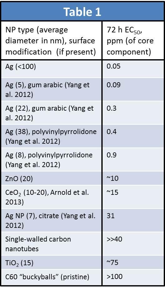 WBG NPs table