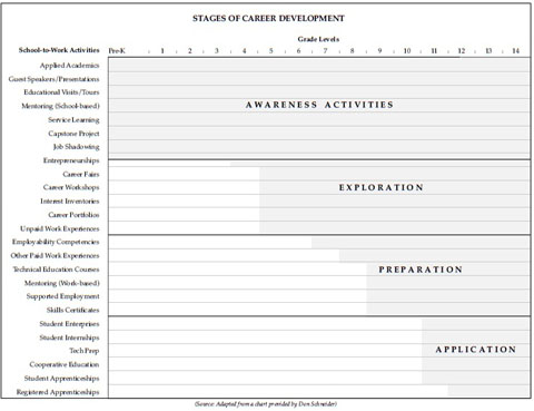 Standard 5 - Vermont Work-Based LearningGuide - vocational development stages