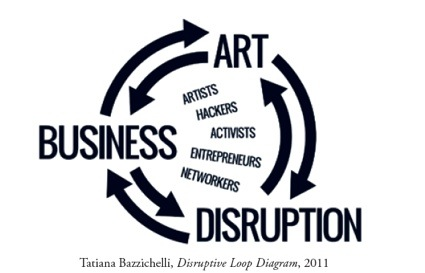 0Disruptive_Loop_Diagram.jpg