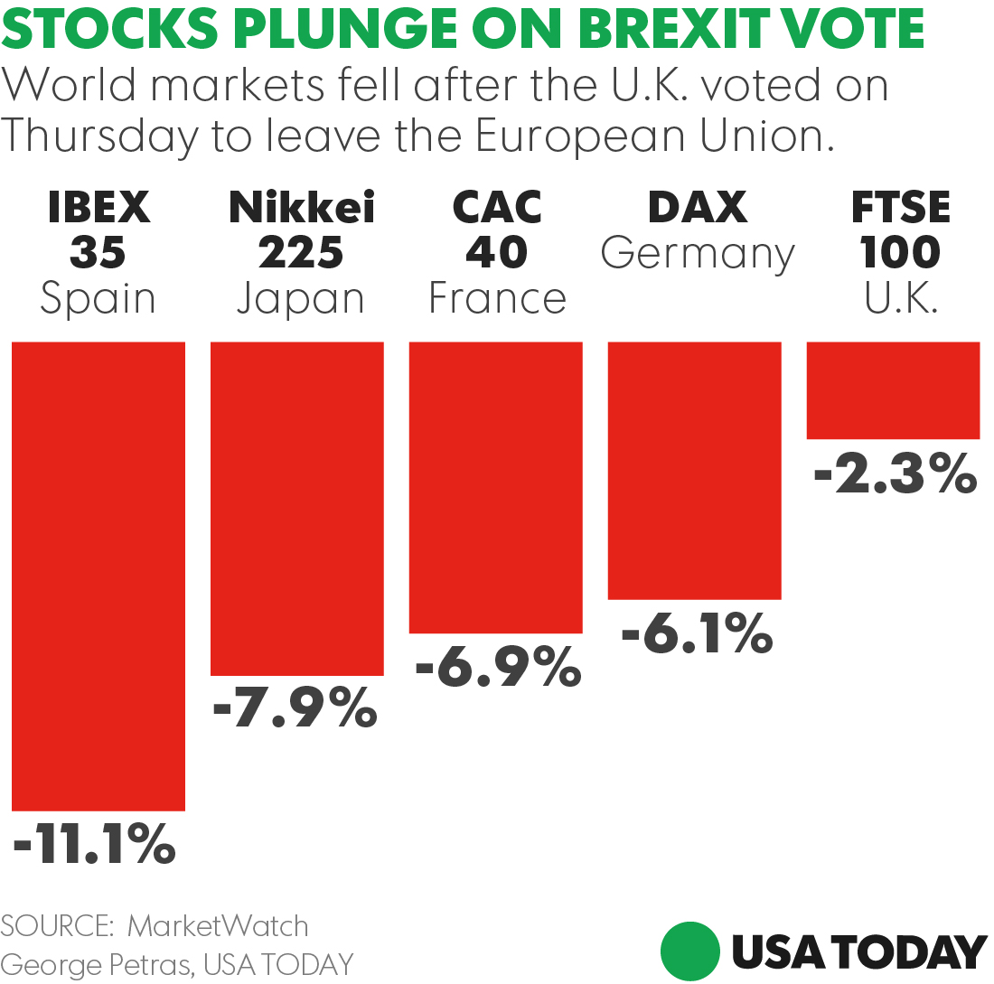 Stock Markets Brexit Brexit Causes Pound Collapse Ripples Felt Worldwide
