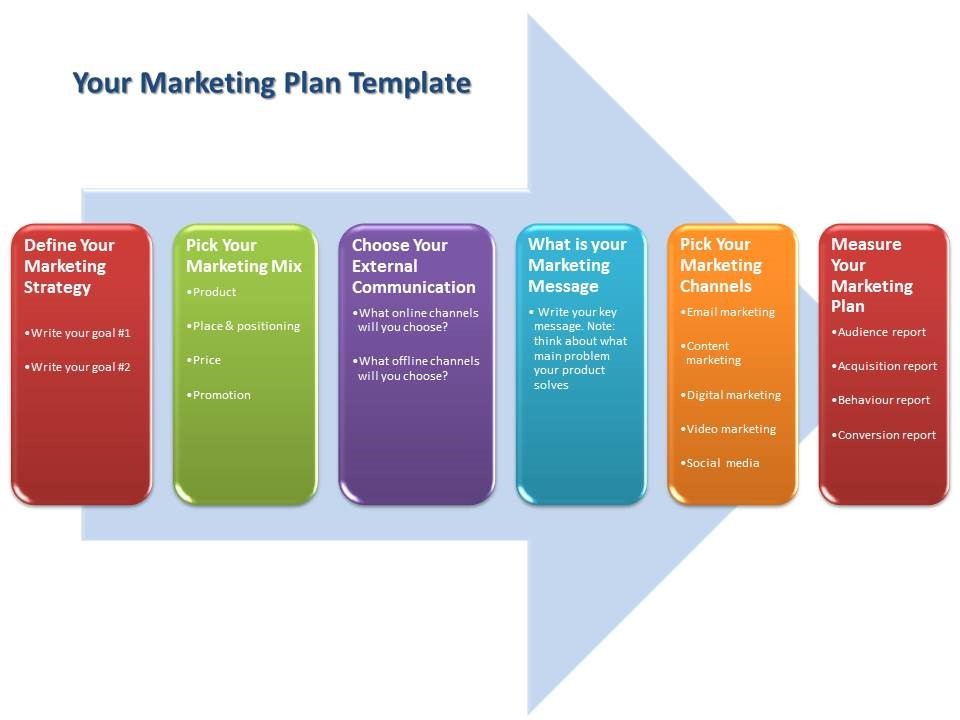 Bullet-Proof Marketing Plan Template for SME - marketing plan template