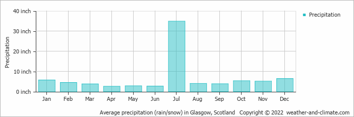 glasgow weather monthly averages