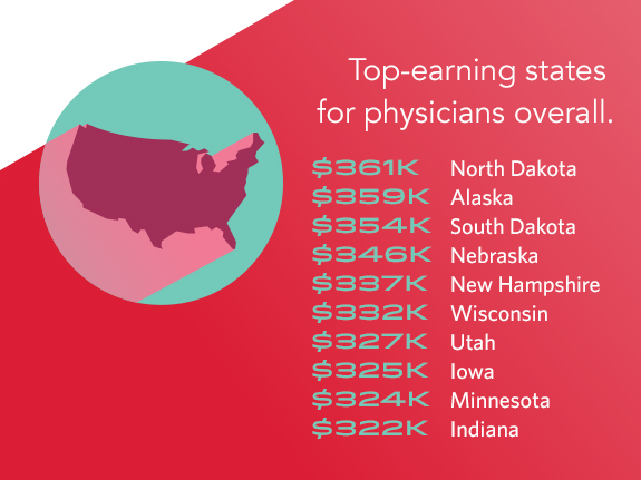 Physician Salary 2017 Doctors\u0027 Earnings On the Rise - Weatherby Blog