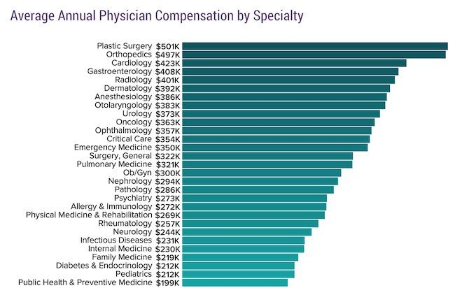 Physician salary 2018 modest increase in doctors\u0027 earnings