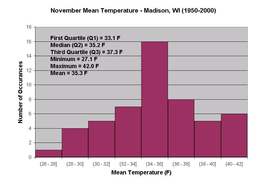 Wisconsin Weather Stories