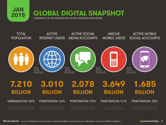 nombre d'internautes au monde