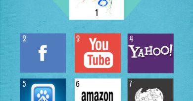 Top 10 sites internet les plus visités au monde - Classement Mai 2015-