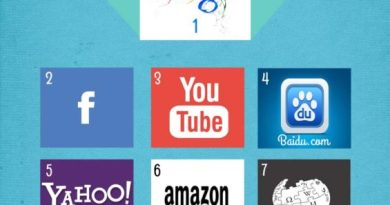 Top 10 des sites au monde -Juin 2015-