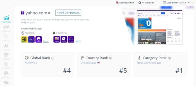 Classement Similar web de : Yahoo
