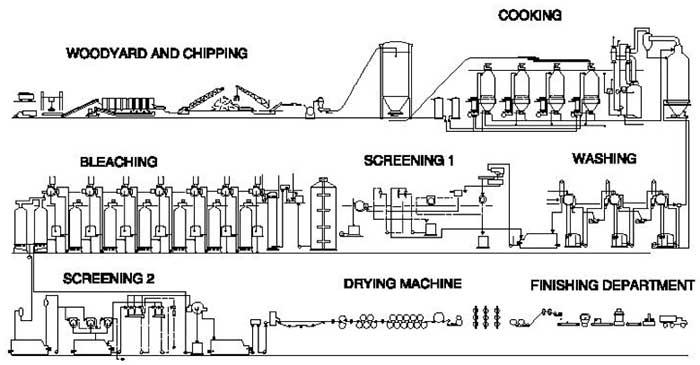 paper mill process flow diagram