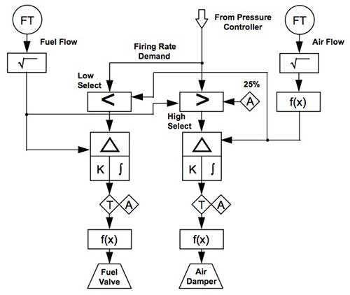 sama logic diagram symbols