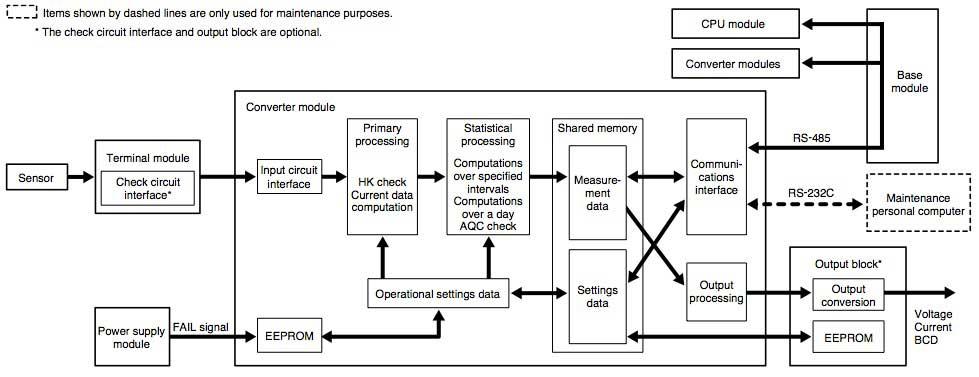 block flow diagram of cpu