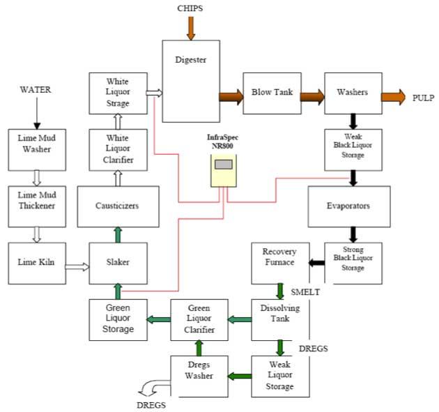 Process Flow Diagram Engine Schematic - 8euoonaedthepacemakersinfo \u2022