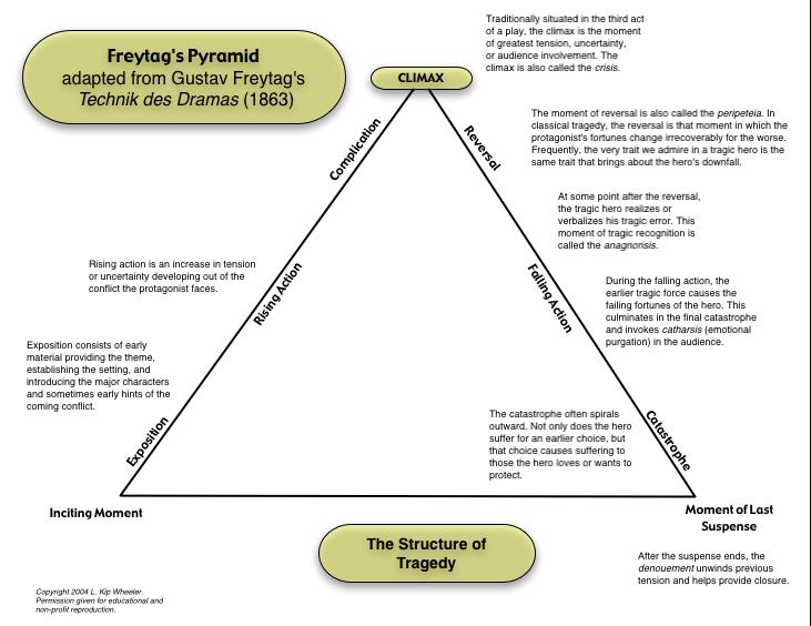 Freytag\u0027s Pyrmaid