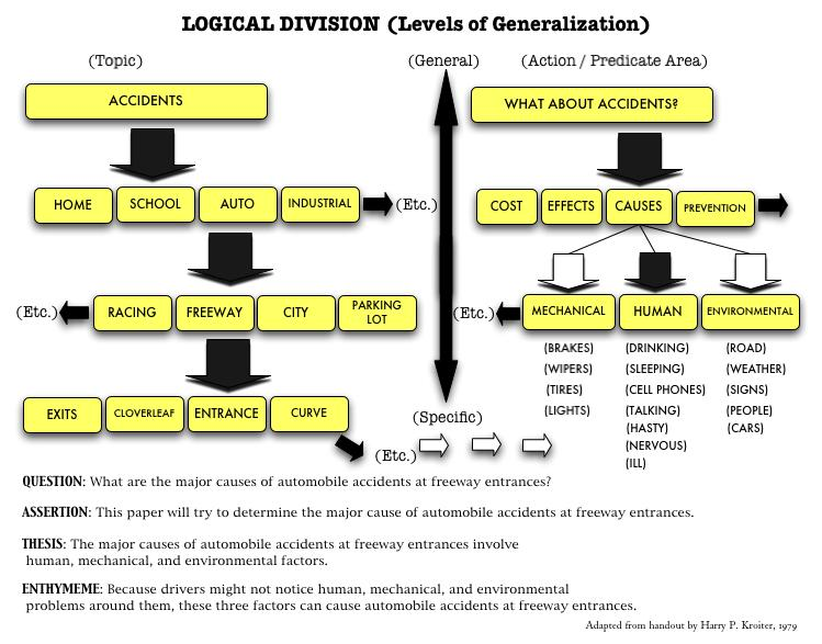 topics for division and classification essays inventio division and