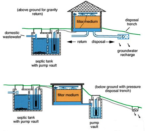 Intermittent Sand Filter - septic tank layout