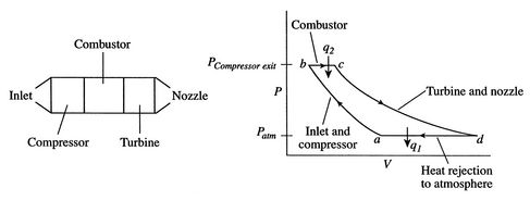 gas turbine refrigeration pv diagram