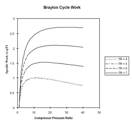 37 Brayton Cycle